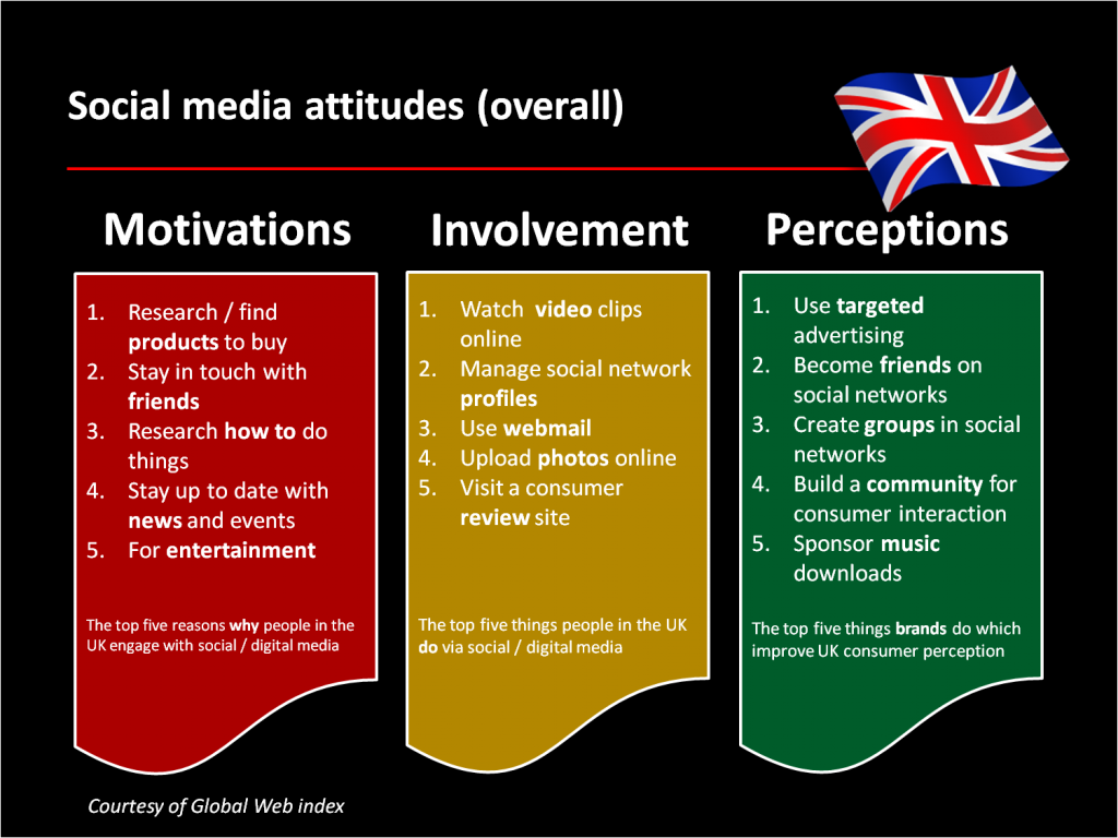 Social Media Use in UK