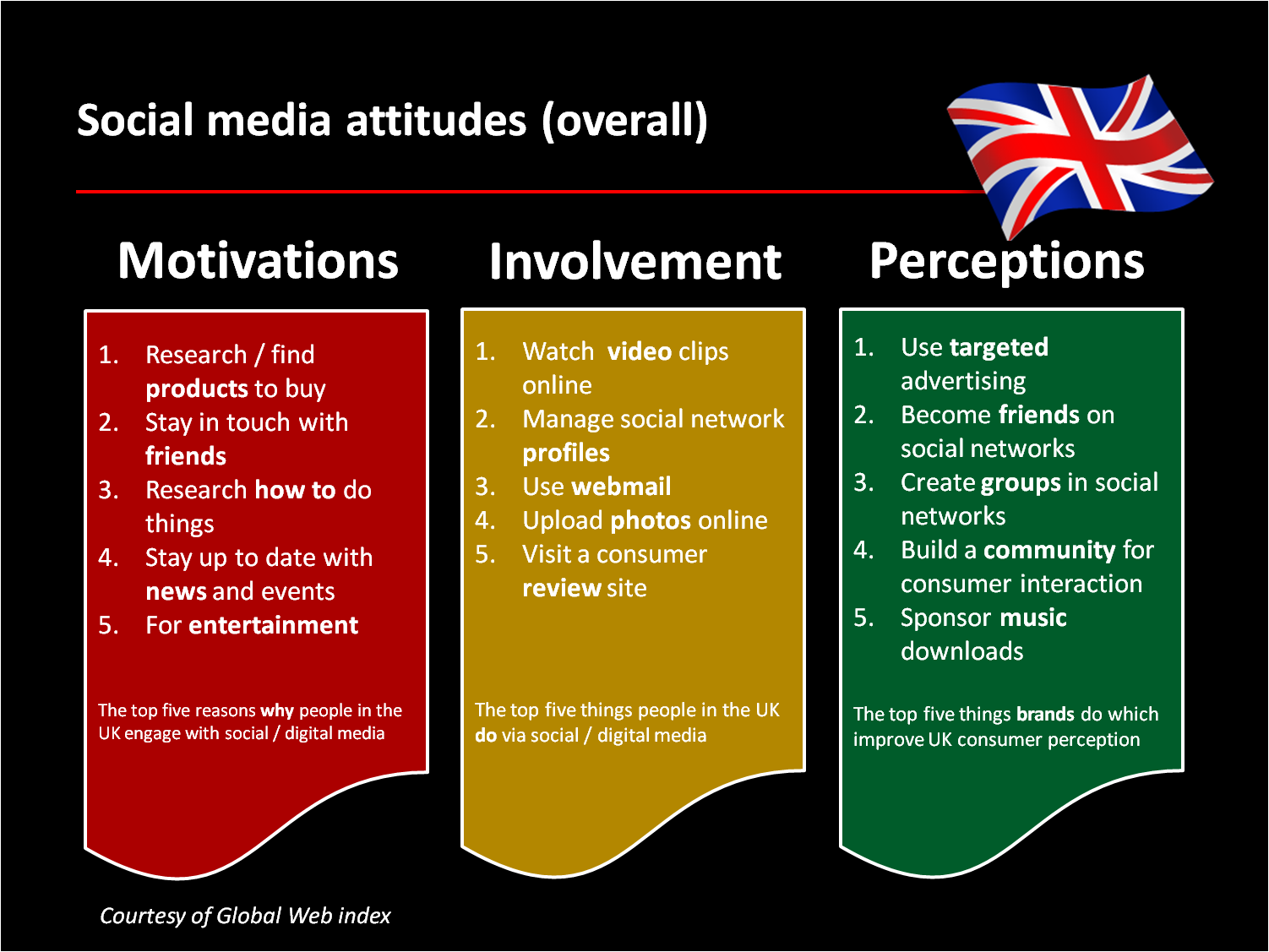 social media in uk dissertation Project – the production of ethics guidelines for social media research – which   are made more complicated in social media research (british psychological.