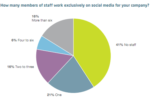 How Many members of Staff work exclusively on Social Media