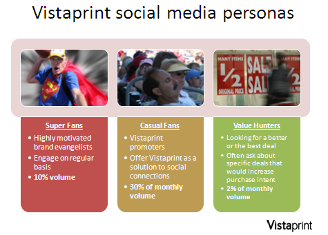 Vistaprint Social Media Personas