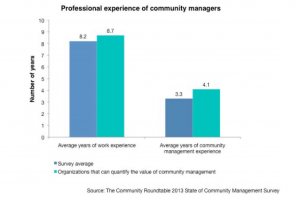 Professional experience of community managers